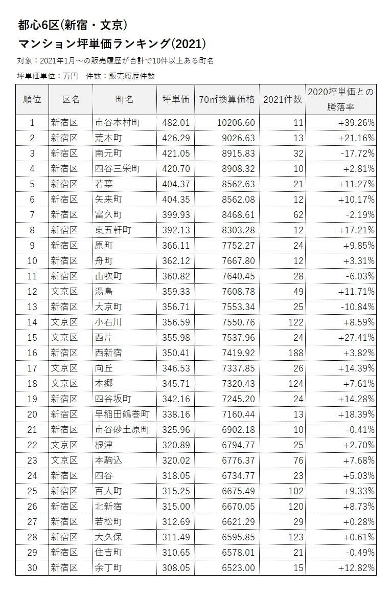 新宿区・文京区 マンション坪単価ランキング(2021)