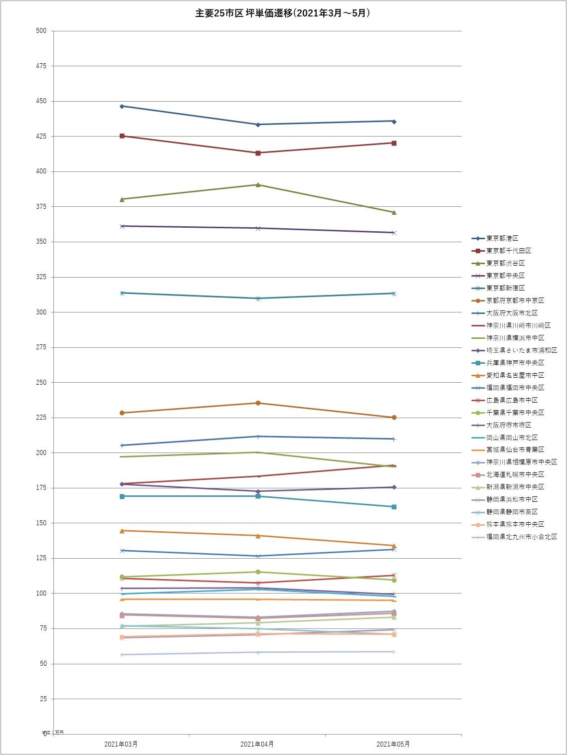 主要25市区坪単価遷移(2021年3月~5月)