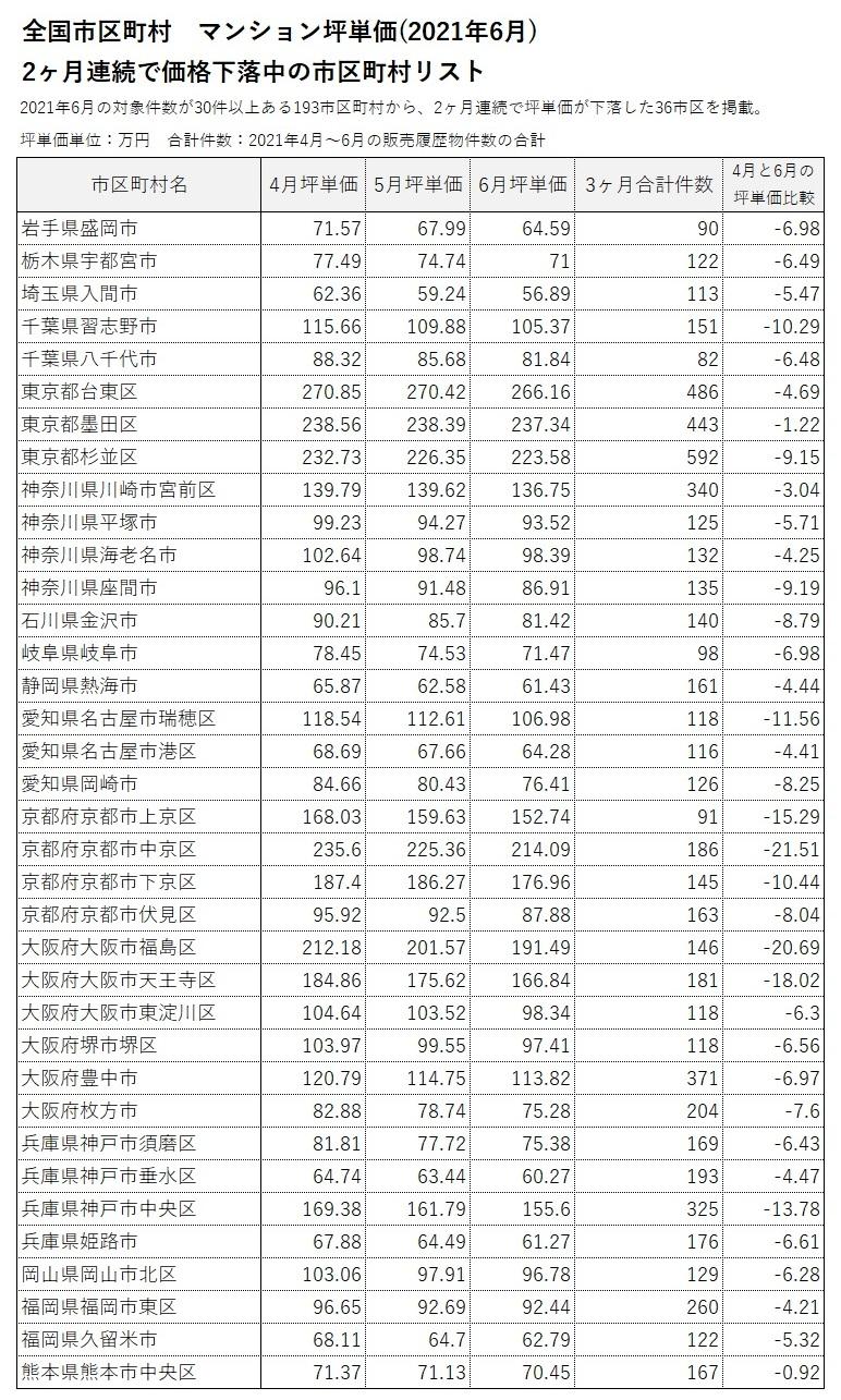 ■2ヶ月連続で坪単価が上昇/下落した市区町村リスト
