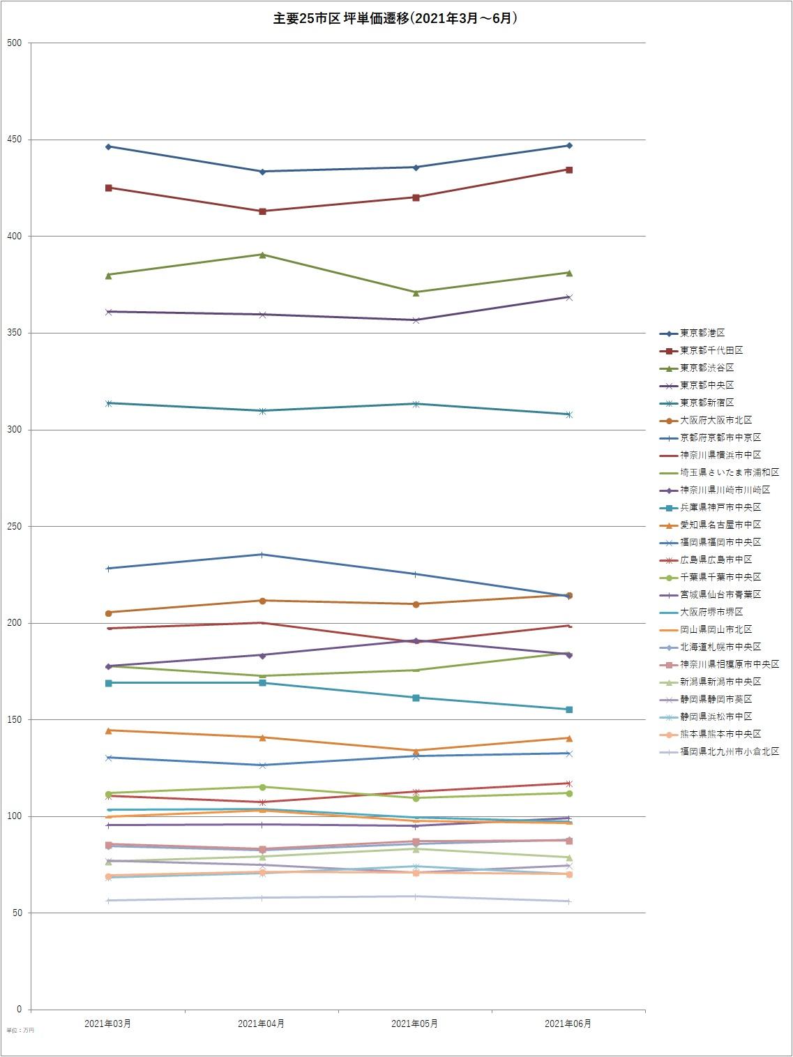 主要25市区坪単価遷移(2021年3月~6月)